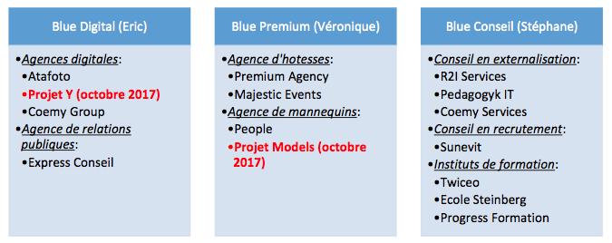 Structure des sociétés de Blue Group